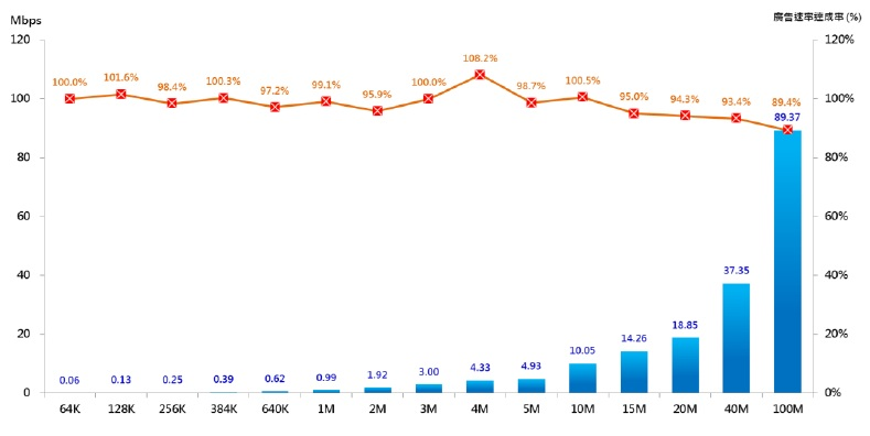 上傳速率平均廣告速率達成率-依供裝速率別