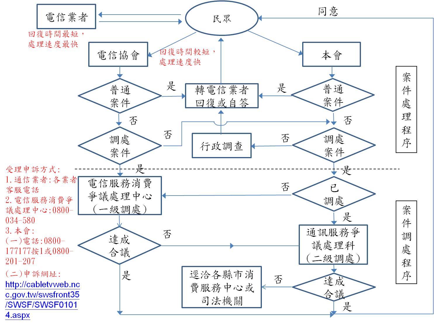 申訴作業流程