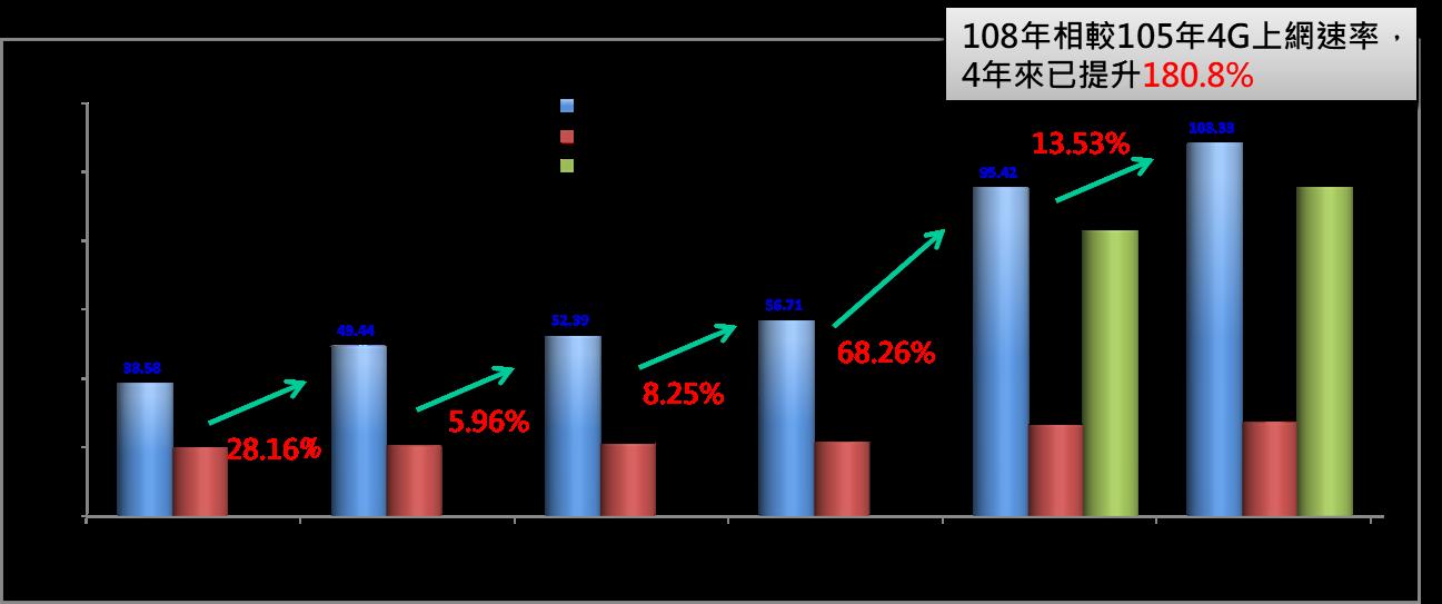 圖1  105年至108年定點量測統計結果對照