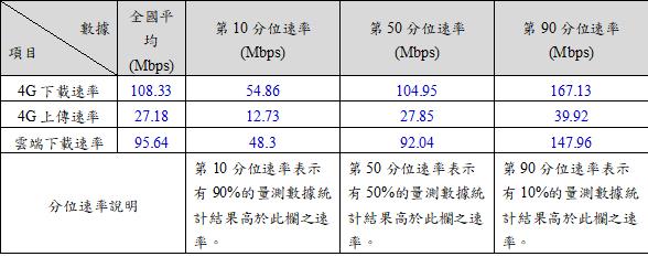 表1  108年6月至10月定點量測統計結果