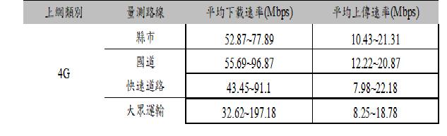 表2  109年6月至10月移動量測統計結果
