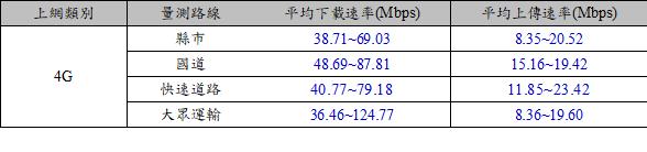 表2  108年6月至10月移動量測統計結果