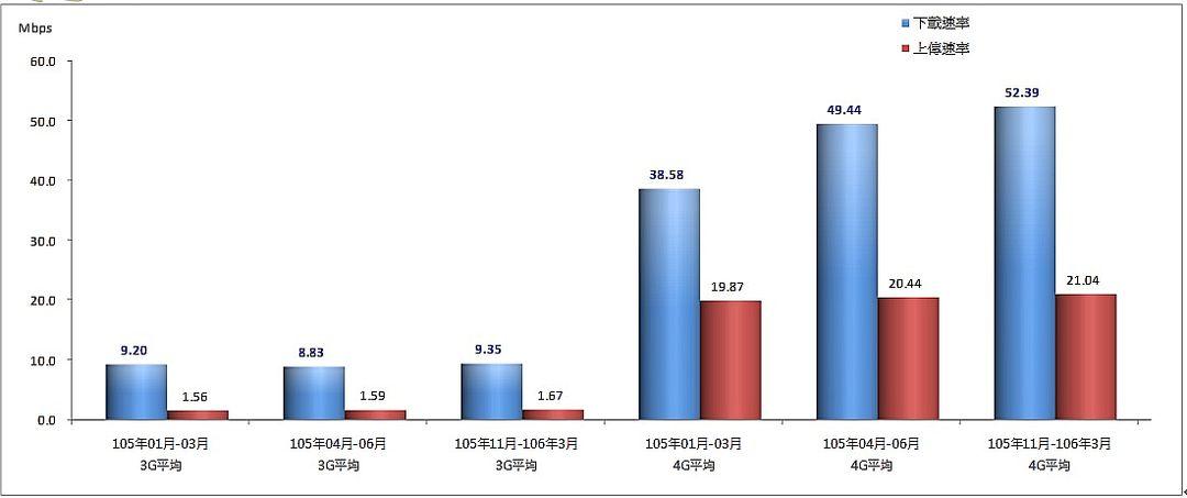 105年至106年3月之定點量測統計結果