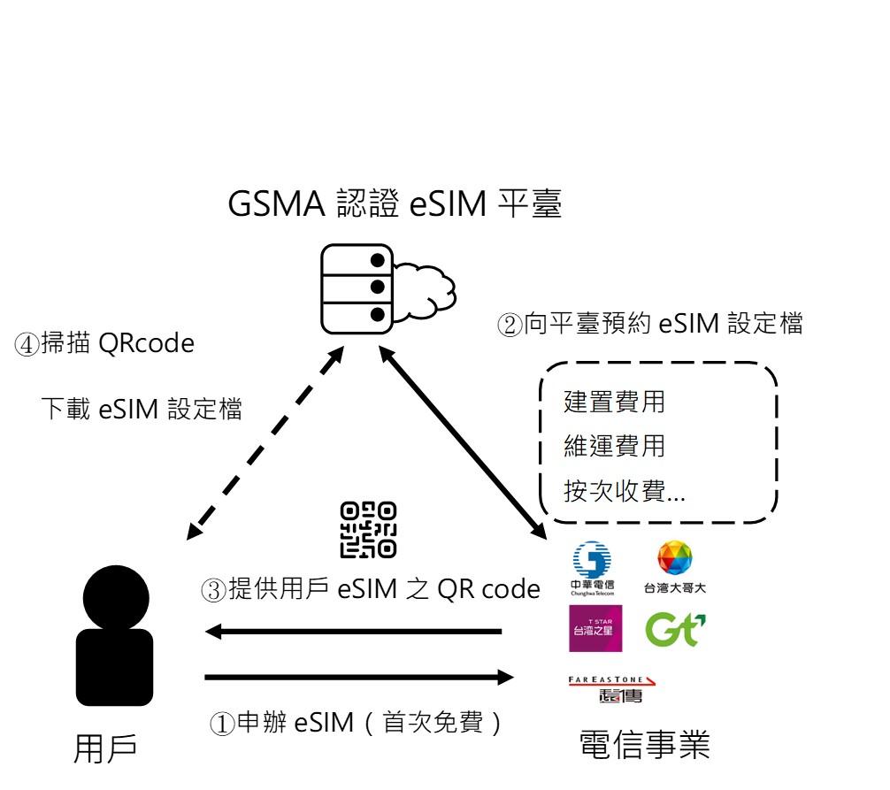 圖1、eSIM發送流程