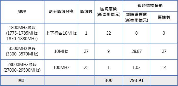 表1:競價作業第150回合各頻段標的暫時得標情形