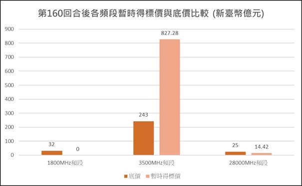 圖1:競價作業第160回合各頻段暫時得標價與底價比較