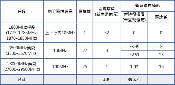 表1:競價作業第170回合各頻段標的暫時得標情形