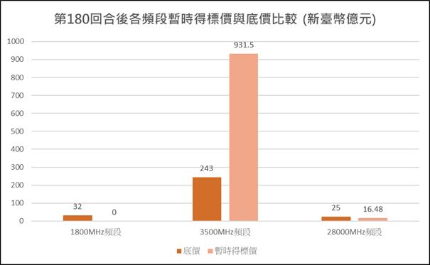 圖1:競價作業第180回合各頻段暫時得標價與底價比較