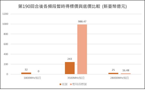圖1:競價作業第190回合各頻段暫時得標價與底價比較