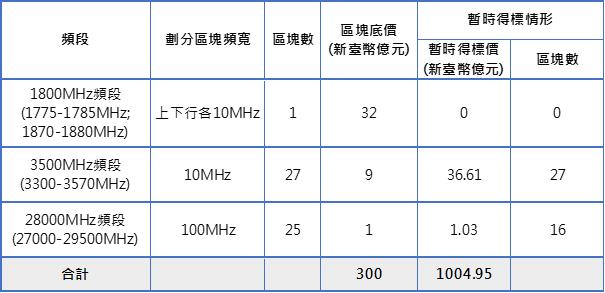 表1:競價作業第190回合各頻段標的暫時得標情形