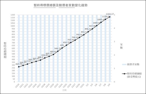 圖2:競價作業暫時得標價總額及競價者家數變化趨勢