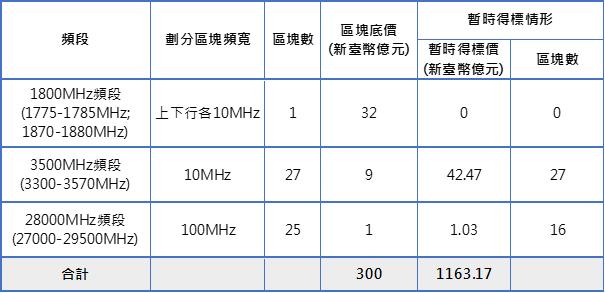 表1:競價作業第220回合各頻段標的暫時得標情形