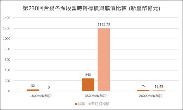 圖1:競價作業第230回合各頻段暫時得標價與底價比較