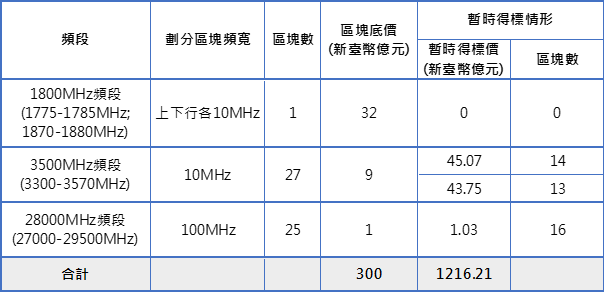 表1:競價作業第230回合各頻段標的暫時得標情形