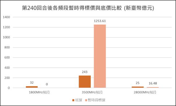 圖1:競價作業第240回合各頻段暫時得標價與底價比較