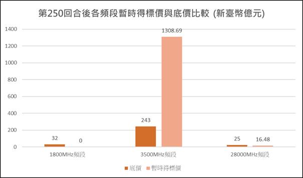 圖1:競價作業第250回合各頻段暫時得標價與底價比較