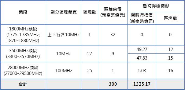 表1:競價作業第250回合各頻段標的暫時得標情形