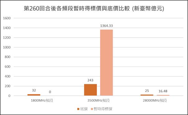 圖1:競價作業第260回合各頻段暫時得標價與底價比較