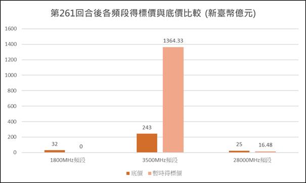 圖1:競價作業第261回合各頻段暫時得標價與底價比較