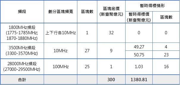 表1:競價作業第261回合各頻段標的暫時得標情形
