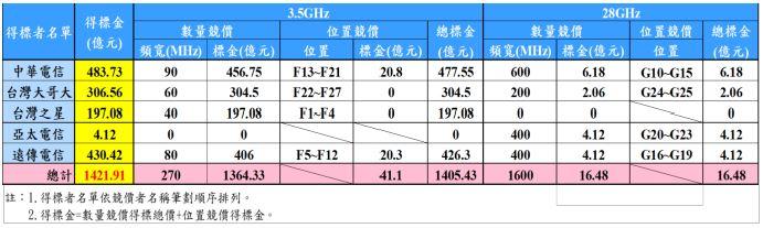 行動寬頻業務1800MHz、3500MHz及28000MHz頻段得標者名單與競價結果