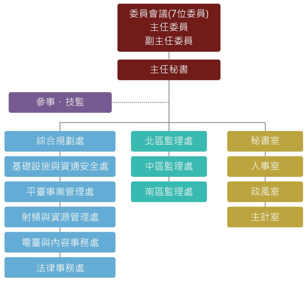 NCC組織架構