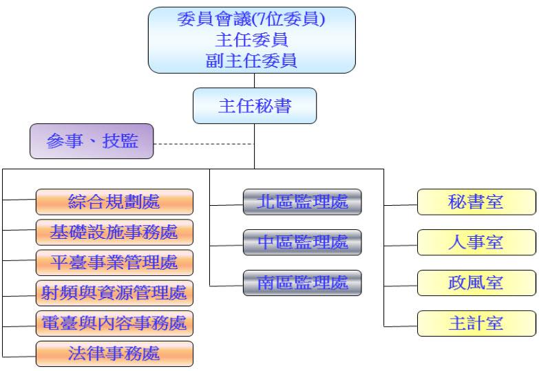 本會組織架構圖