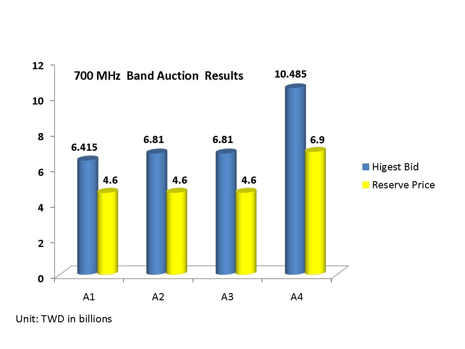 700 MHz Band Auction Results