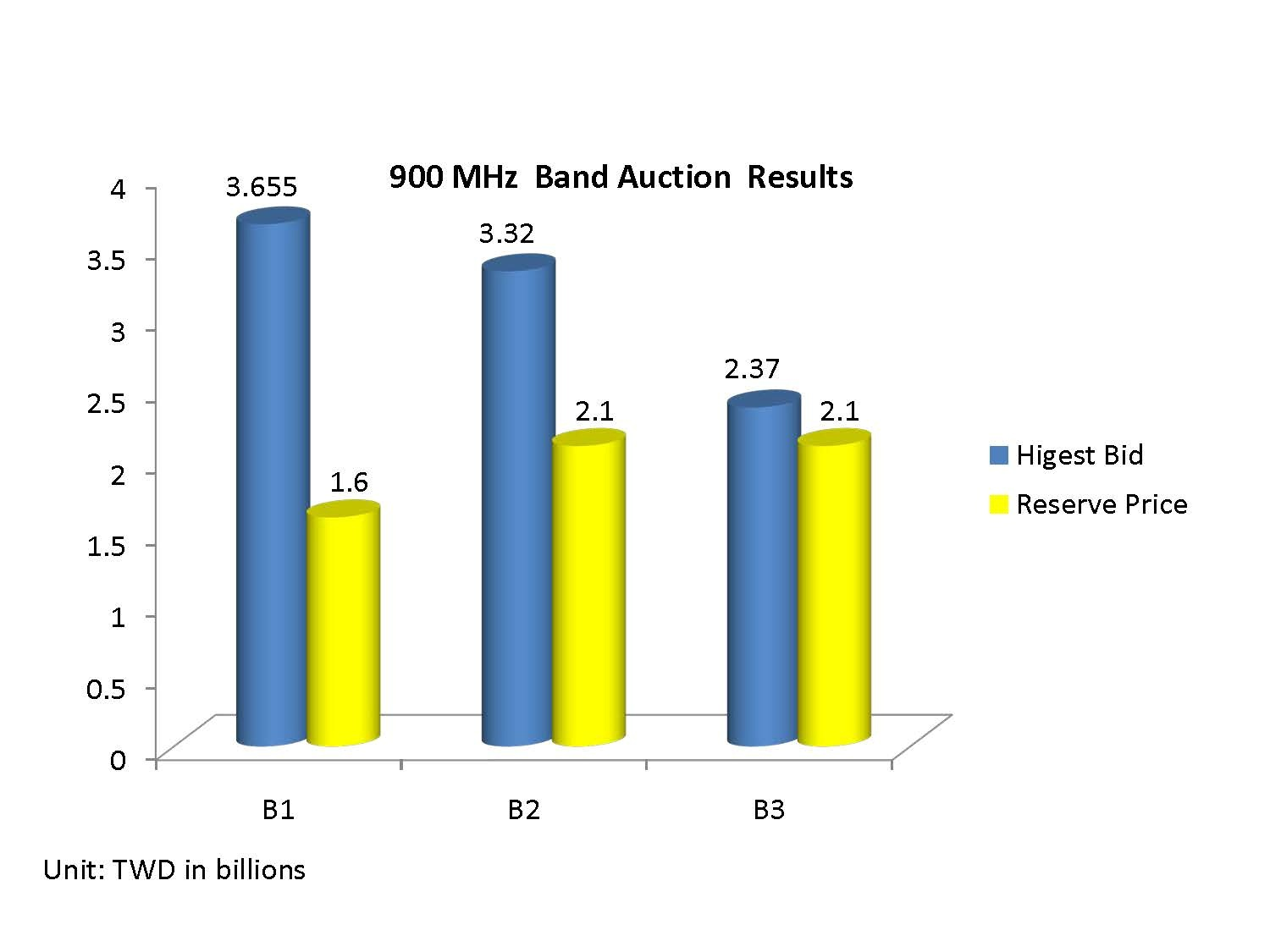 900 MHz Band Auction Results