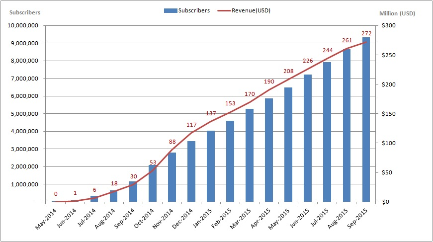 4G Subscribers and Revenue since May 2014