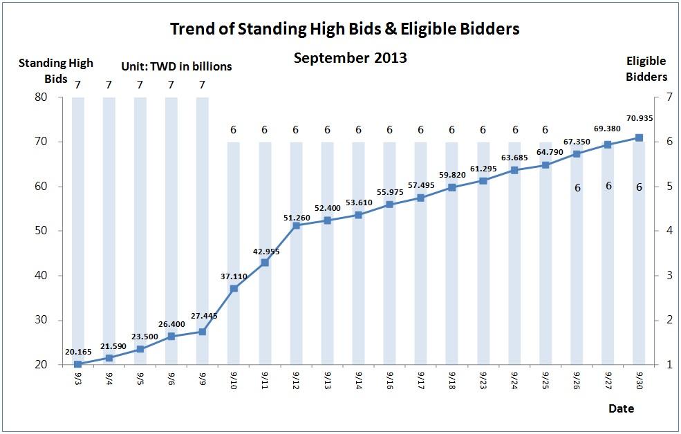 Trend of Standing High Bids&Eligible Bidders in September 2013