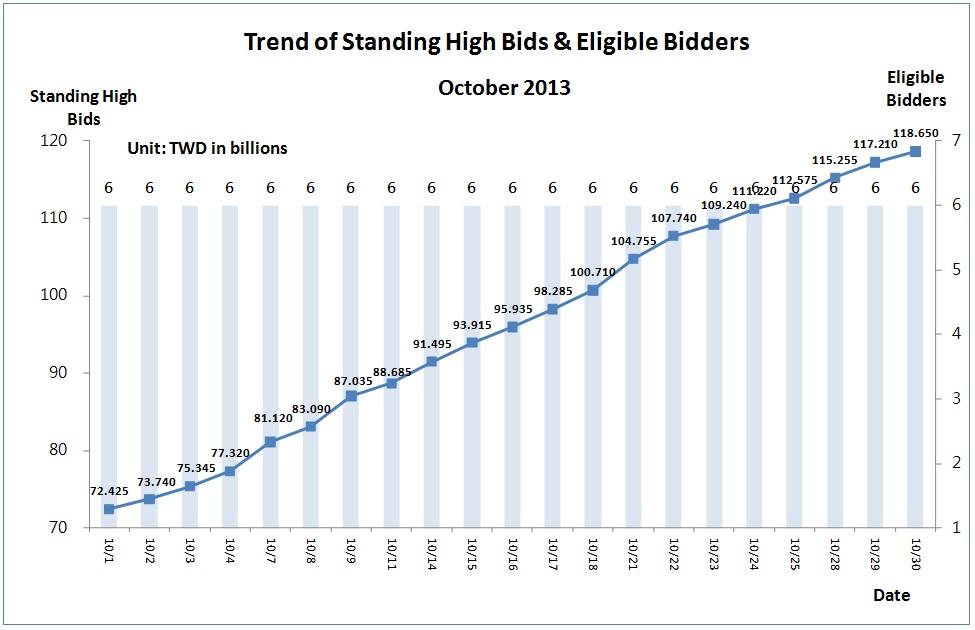 Trend of Standing High Bids&Eligible Bidders in October 2013