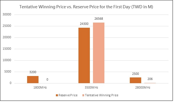 Chart 1:1800MHz, 3500MHz and 28000MHz Bands Tentative Winning Price vs. Reserve Price for the First Day