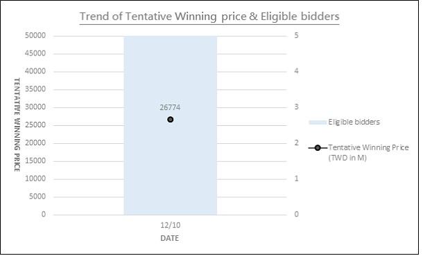 Chart 2: Trend of Tentative Winning Price & Eligible Bidders