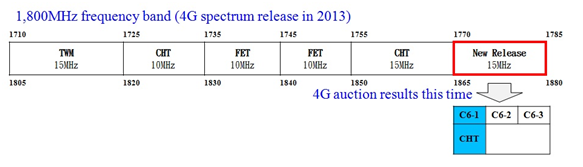 The graphs below show 1,800MHz frequency band with the new release.