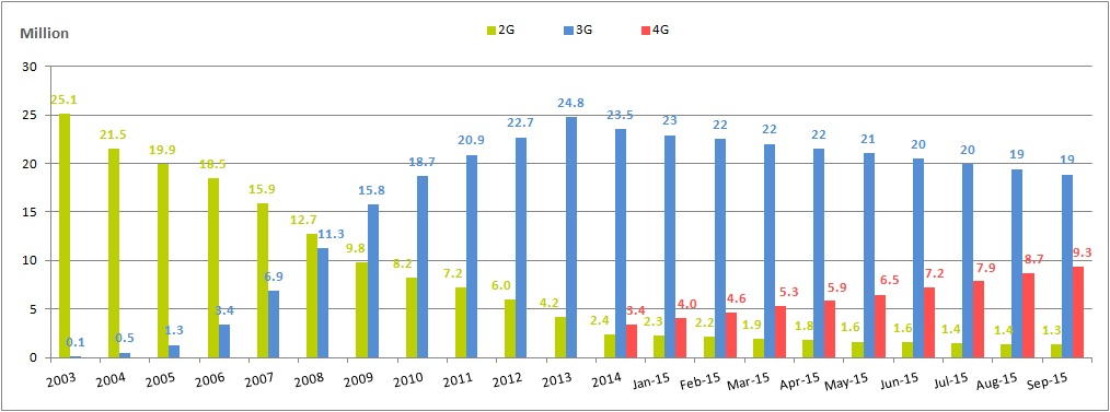 2G, 3G, and 4G Subscribers in Taiwan